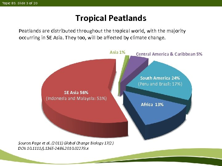 Topic B 3. Slide 3 of 20 Tropical Peatlands are distributed throughout the tropical