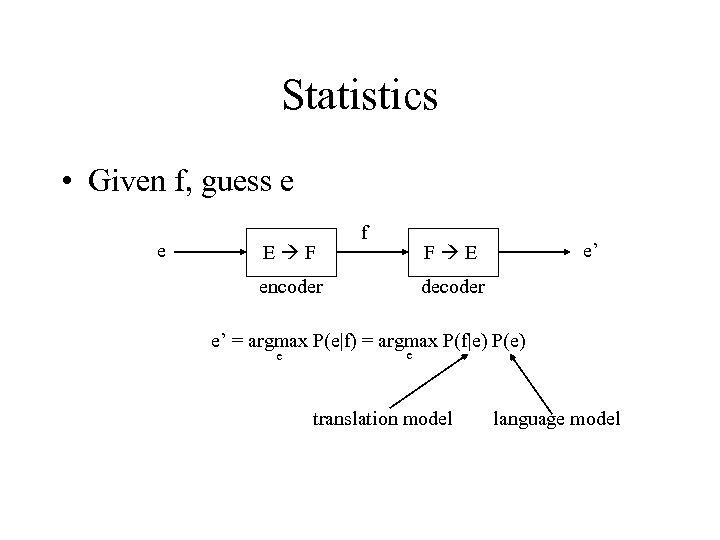 Statistics • Given f, guess e e E F f e' F E encoder