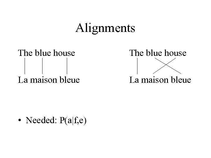 Alignments The blue house La maison bleue • Needed: P(a|f, e)