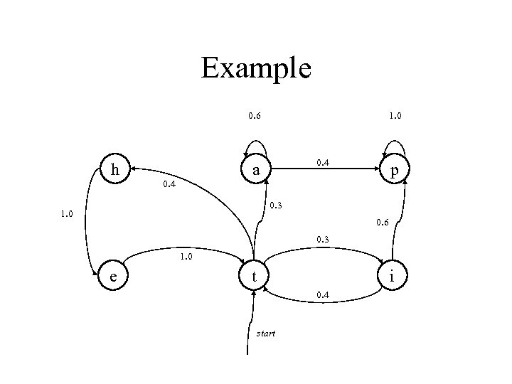 Example 0. 6 h 1. 0 0. 4 a 0. 4 p 0. 3