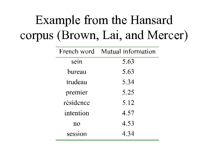 Example from the Hansard corpus (Brown, Lai, and Mercer)
