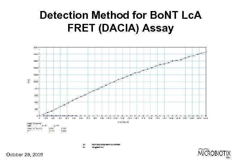 Detection Method for Bo. NT Lc. A FRET (DACIA) Assay D 1 E 1