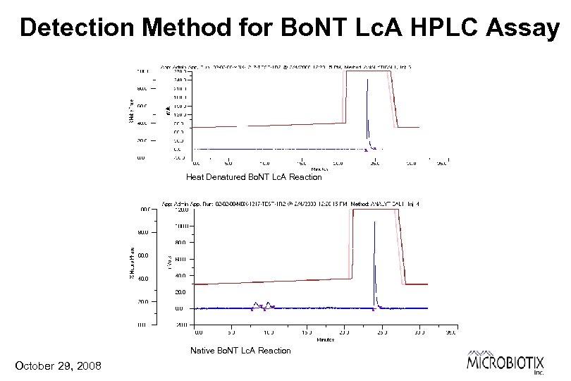 Detection Method for Bo. NT Lc. A HPLC Assay Heat Denatured Bo. NT Lc.