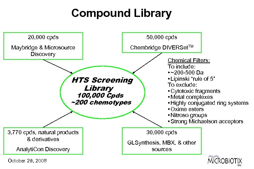 Compound Library 20, 000 cpds 50, 000 cpds Maybridge & Microsource Discovery Chembridge DIVERSet.