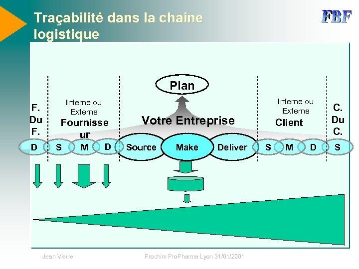 Traçabilité dans la chaine logistique Plan F. Du F. D Interne ou Externe Fournisse