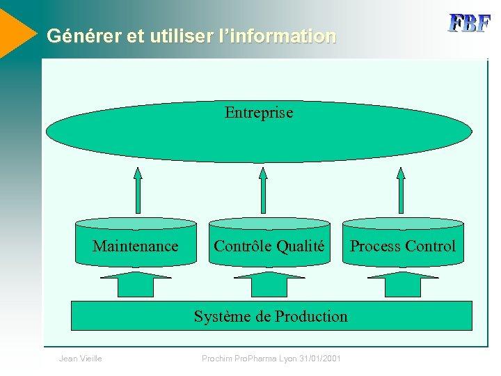 Générer et utiliser l'information Entreprise Maintenance Contrôle Qualité Système de Production Jean Vieille Prochim
