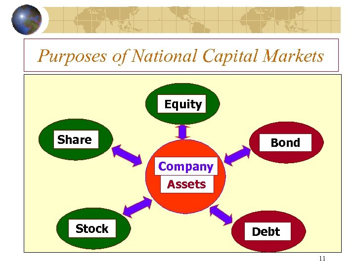 Purposes of National Capital Markets Equity Share Bond Company Assets Stock Debt 11