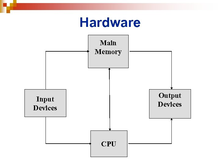Hardware Main Memory Output Devices Input Devices CPU