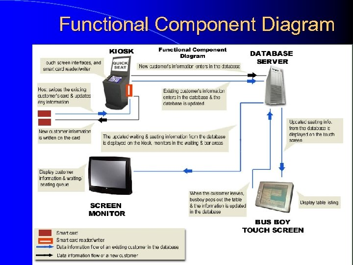 Functional Component Diagram 13