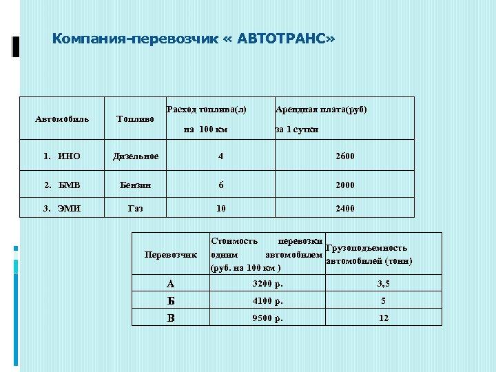 Компания-перевозчик « АВТОТРАНС» Расход топлива(л) Арендная плата(руб) Автомобиль Топливо 1. ИНО Дизельное 4 2600