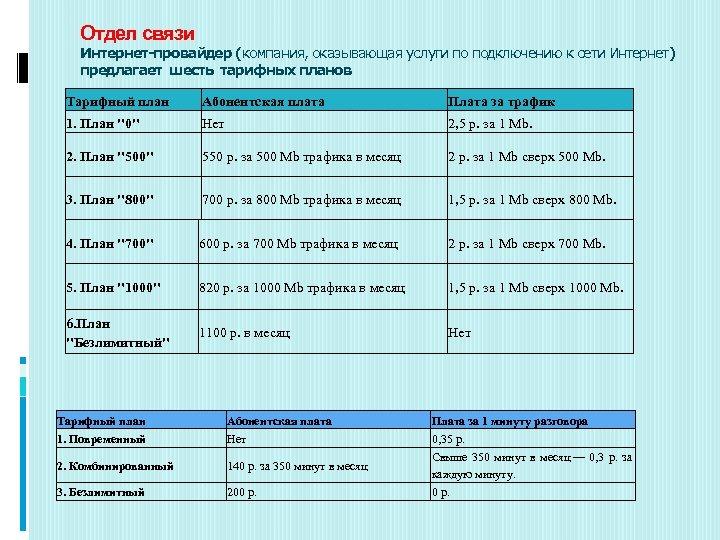 Отдел связи Интернет-провайдер (компания, оказывающая услуги по подключению к сети Интернет) предлагает шесть тарифных