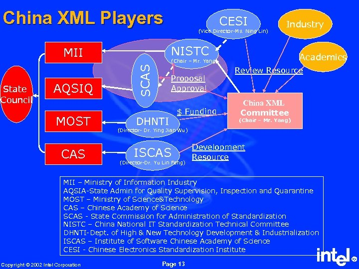 China XML Players MOST CAS Industry Academics (Chair – Mr. Yang) SCAS AQSIQ (Vice