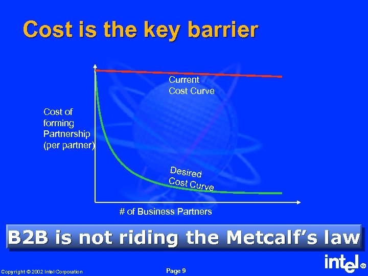Cost is the key barrier Current Cost Curve Cost of forming Partnership (per partner)