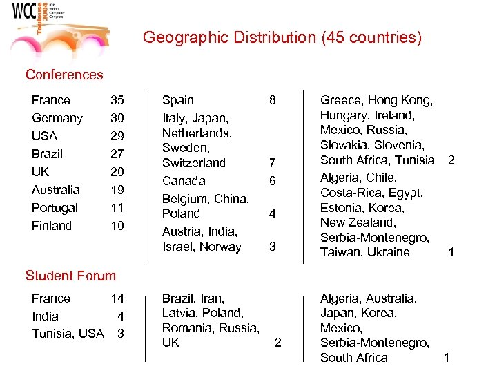 Geographic Distribution (45 countries) Conferences France Germany USA Brazil UK Australia Portugal Finland 35