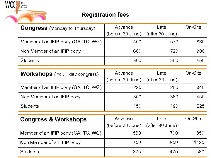 Registration fees Advance (before 30 June) Late (after 30 June) Member of an IFIP