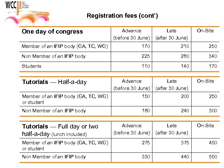Registration fees (cont') Advance (before 30 June) Late (after 30 June) Member of an