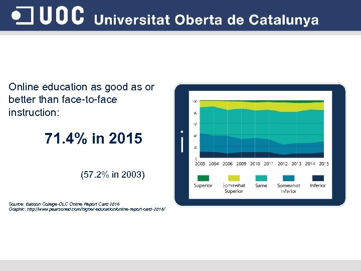 Online education as good as or better than face-to-face instruction: 71. 4% in 2015
