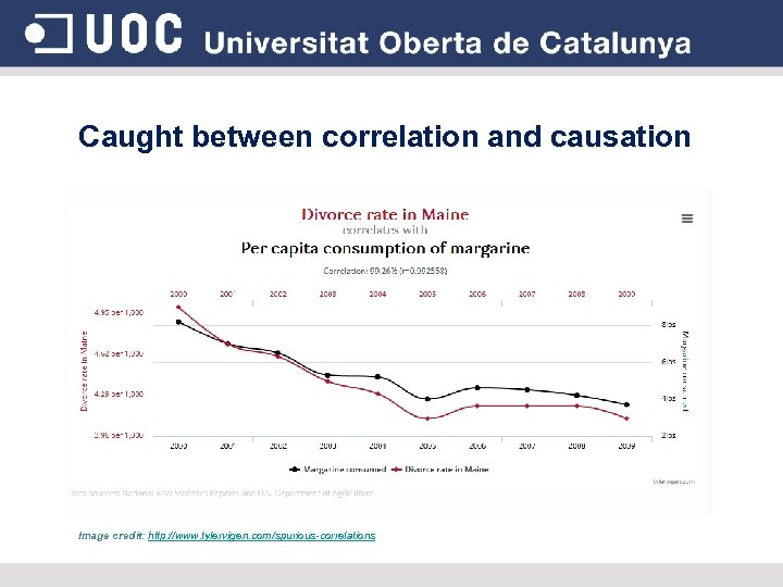 Caught between correlation and causation Image credit: http: //www. tylervigen. com/spurious-correlations