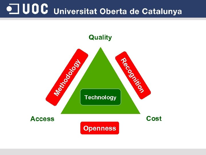 Quality n Me th o itio gn do co log y Re Technology Cost