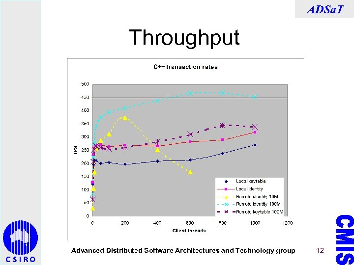 ADSa. T Throughput Advanced Distributed Software Architectures and Technology group 12