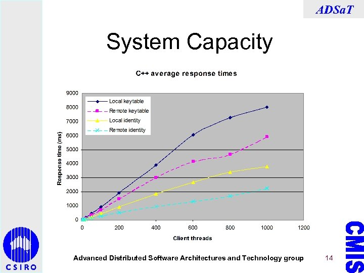 ADSa. T System Capacity Advanced Distributed Software Architectures and Technology group 14