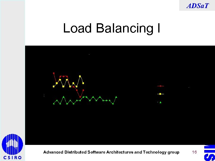 ADSa. T Load Balancing I Advanced Distributed Software Architectures and Technology group 16