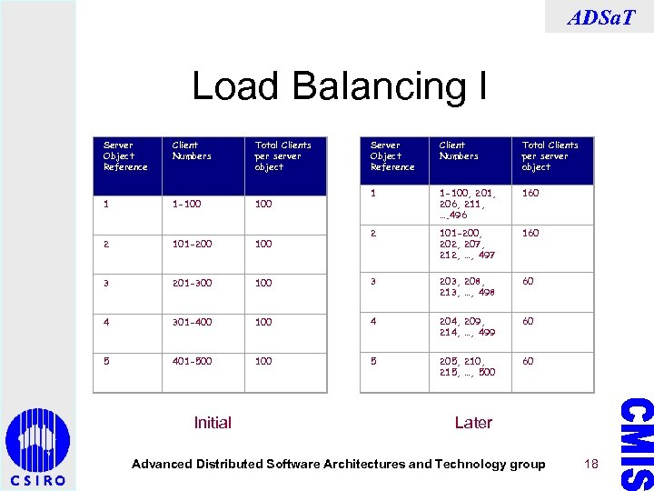 ADSa. T Load Balancing I Server Object Reference Client Numbers Total Clients per server