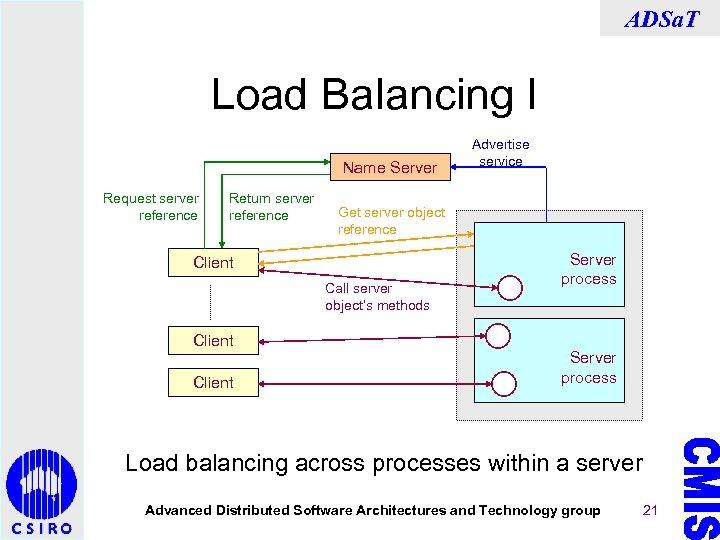 ADSa. T Load Balancing I Name Server Request server reference Return server reference Get