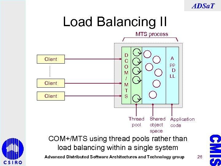 ADSa. T Load Balancing II MTS process Client D C O M / M
