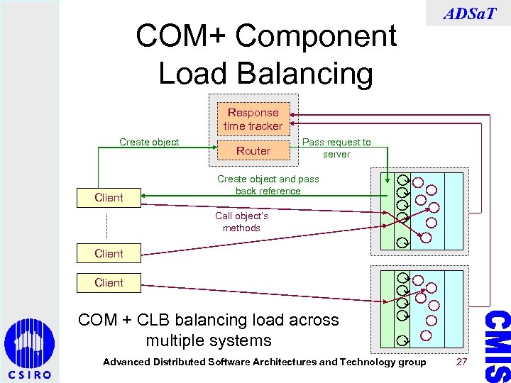 COM+ Component Load Balancing ADSa. T Response time tracker Create object Client Router Pass