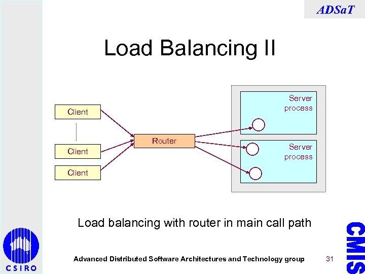 ADSa. T Load Balancing II Server process Client Router Client Server process Client Load