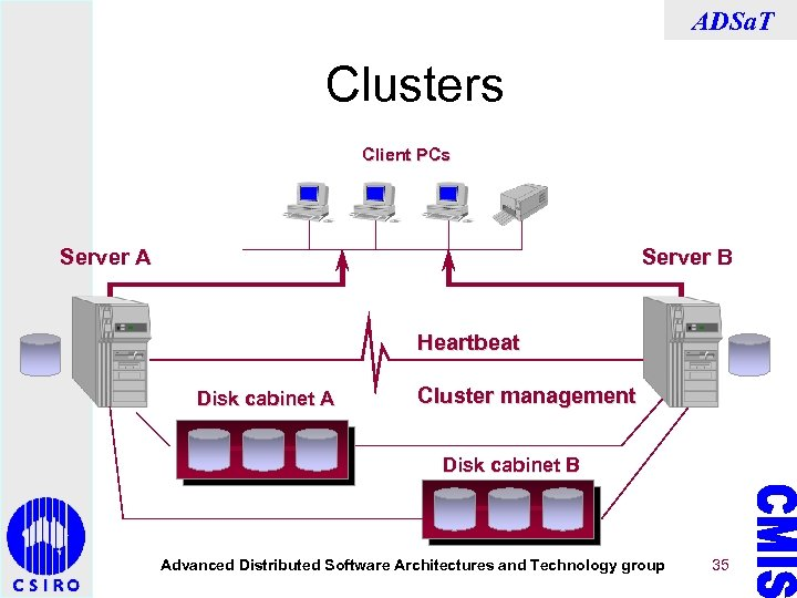 ADSa. T Clusters Client PCs Server A Server B Heartbeat Disk cabinet A Cluster