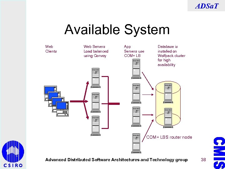 ADSa. T Available System Web Clients Web Servers Load balanced using Convoy App Servers
