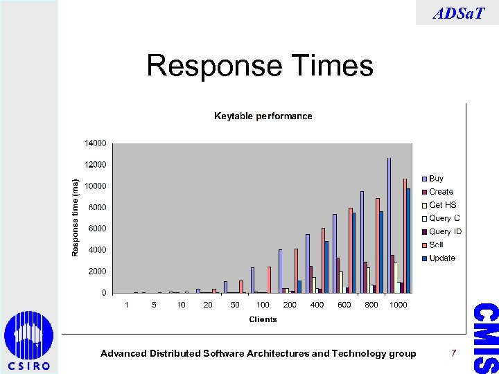 ADSa. T Response Times Advanced Distributed Software Architectures and Technology group 7