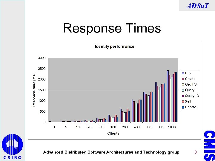 ADSa. T Response Times Advanced Distributed Software Architectures and Technology group 8