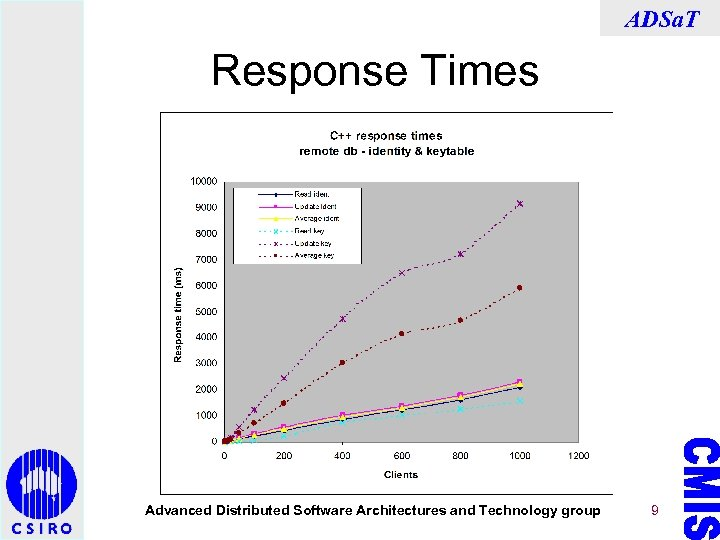 ADSa. T Response Times Advanced Distributed Software Architectures and Technology group 9