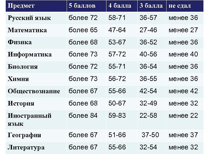 Предмет 5 баллов 4 балла 3 балла не сдал Русский язык более 72 58