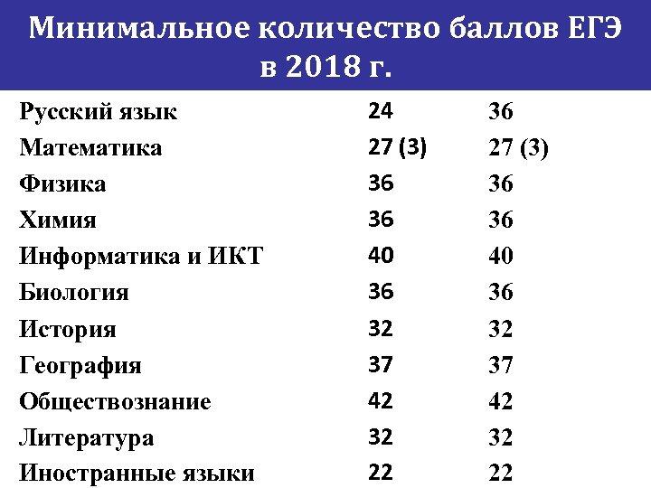 Минимальное количество баллов ЕГЭ в 2018 г. Русский язык Математика Физика Химия Информатика и