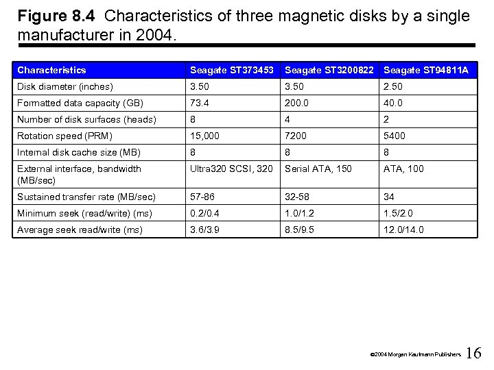 Figure 8. 4 Characteristics of three magnetic disks by a single manufacturer in 2004.