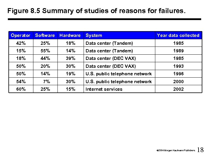 Figure 8. 5 Summary of studies of reasons for failures. Operator Software Hardware System