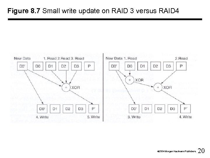 Figure 8. 7 Small write update on RAID 3 versus RAID 4 Ó 2004