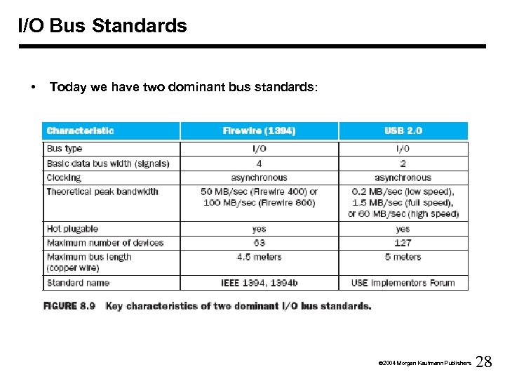 I/O Bus Standards • Today we have two dominant bus standards: Ó 2004 Morgan