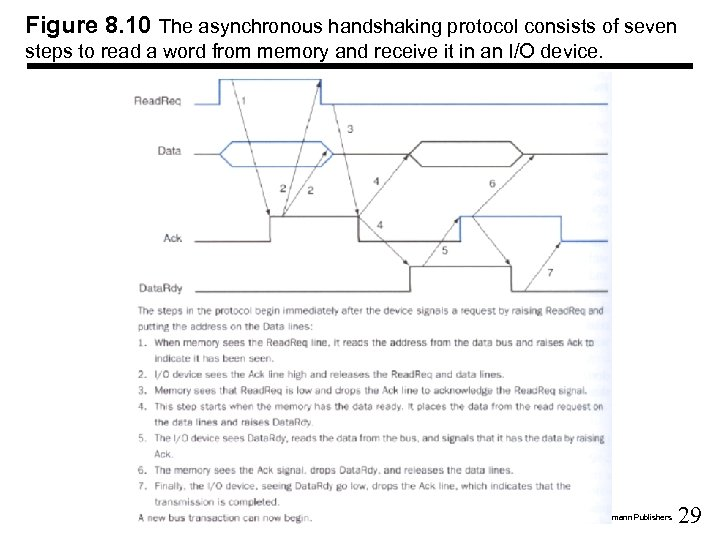 Figure 8. 10 The asynchronous handshaking protocol consists of seven steps to read a