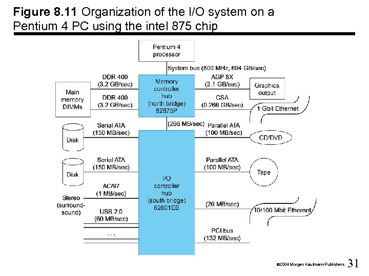 Figure 8. 11 Organization of the I/O system on a Pentium 4 PC using