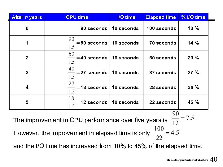 After n years CPU time I/O time Elapsed time % I/O time 0 90