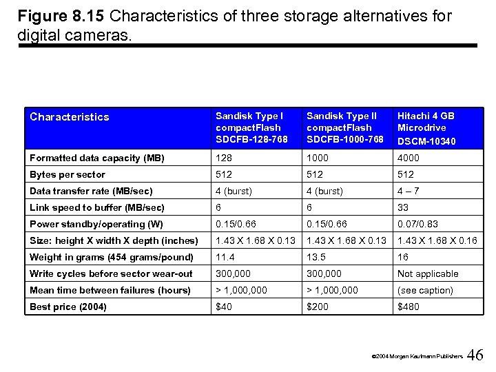 Figure 8. 15 Characteristics of three storage alternatives for digital cameras. Characteristics Sandisk Type