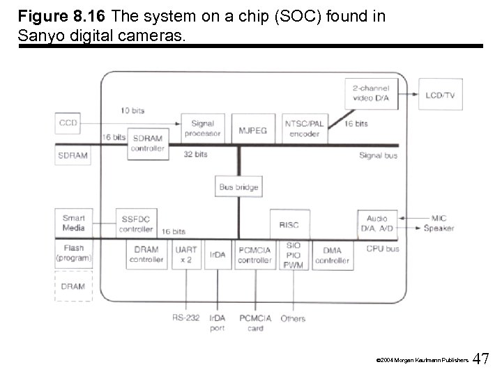 Figure 8. 16 The system on a chip (SOC) found in Sanyo digital cameras.
