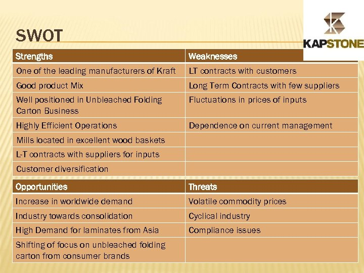SWOT Strengths Weaknesses One of the leading manufacturers of Kraft LT contracts with customers