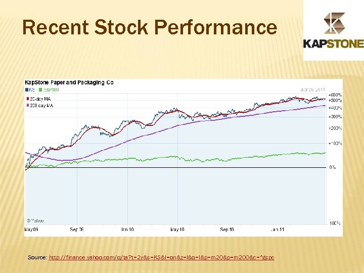 Recent Stock Performance Source: http: //finance. yahoo. com/q/ta? t=2 y&s=KS&l=on&z=l&q=l&p=m 200&c=^gspc
