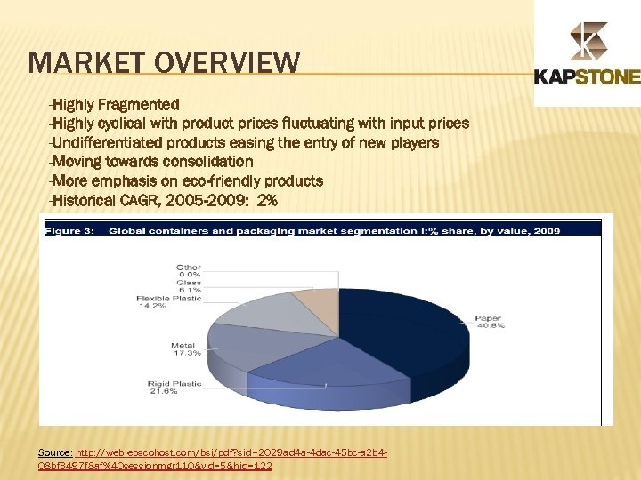 MARKET OVERVIEW -Highly Fragmented -Highly cyclical with product prices fluctuating with input prices -Undifferentiated